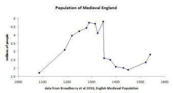 medieval-england-population